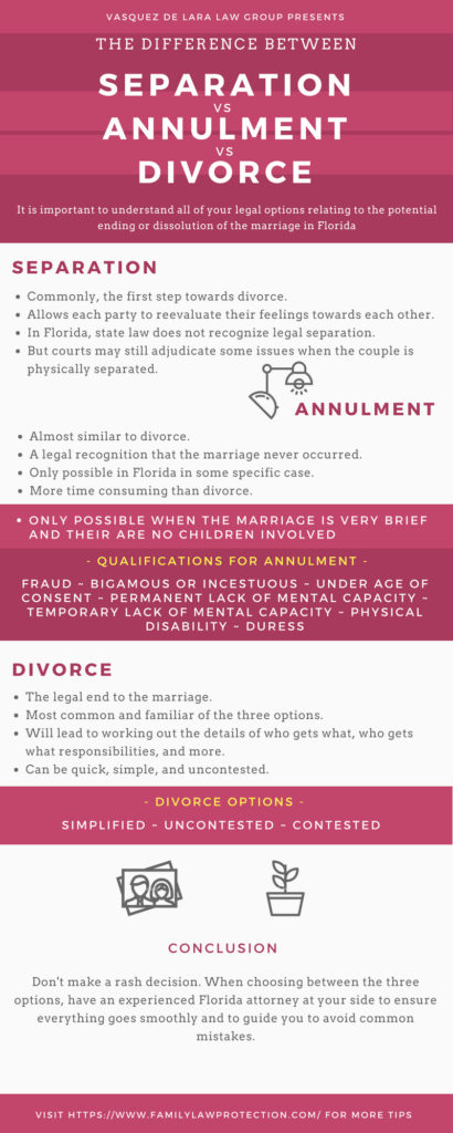 annulment requirements